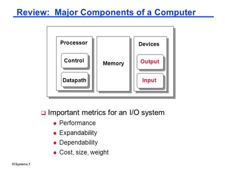 IOSystems.1 Review: Major Components of a Computer Processor Control Datapath Memory Devices Input Output  Important metrics for an I/O system l Performance.
