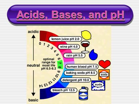Acids, Bases, and pH Acids, Bases, and pH Acids, Bases, and pH Acids, Bases, and pH.