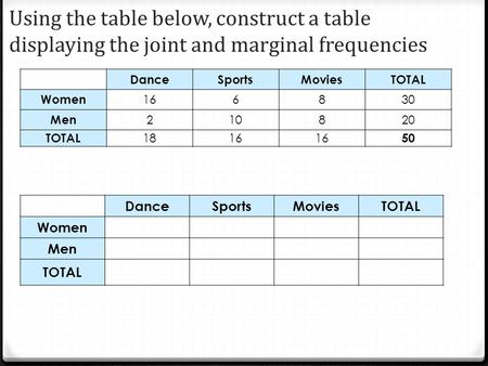 Using the table below, construct a table displaying the joint and marginal frequencies DanceSportsMoviesTOTAL Women 166830 Men 210820 TOTAL 1816 50 DanceSportsMoviesTOTAL.
