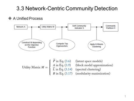 3.3 Network-Centric Community Detection  A Unified Process 1.