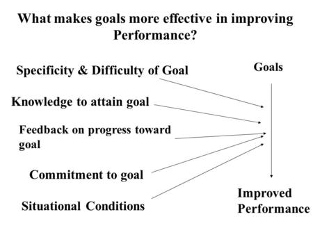 What makes goals more effective in improving Performance? Knowledge to attain goal Commitment to goal Feedback on progress toward goal Situational Conditions.