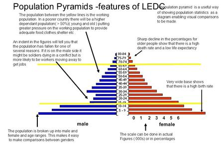 Population Pyramids -features of LEDC male female The population is broken up into male and female and age ranges. This makes it easy to make comparisons.