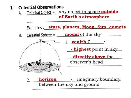 Any object in space outside of Earth's atmosphere stars, planets, Moon, Sun, comets model of the sky zenith Z - highest point in sky - directly above the.