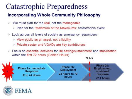 Presenter's Name June 17, 2003 Catastrophic Preparedness Incorporating Whole Community Philosophy  We must plan for the real, not the manageable  Plan.