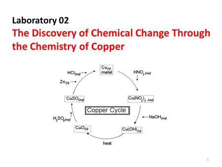 The Discovery of Chemical Change Through the Chemistry of Copper