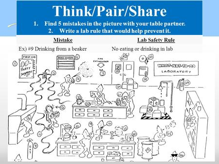 Think/Pair/Share Find 5 mistakes in the picture with your table partner. Write a lab rule that would help prevent it. Mistake Lab Safety Rule Ex) #9 Drinking.