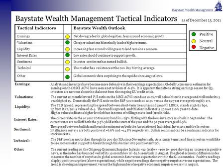 Baystate Wealth Management Tactical Indicators Tactical IndicatorsBaystate Wealth Outlook EarningsNet downgrades for global equities, fears around economic.