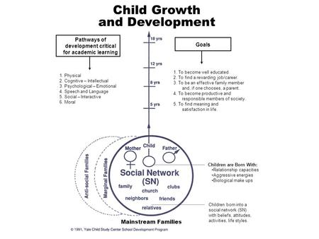 Child Growth and Development Children are Born With: Relationship capacities Aggressive energies Biological make ups Children born into a social network.