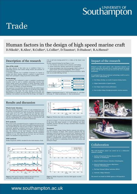 Trade www.southampton.ac.uk Human factors in the design of high speed marine craft D.Nikolić 1, R.Allen 1, R.Collier 2, L.Collier 2, D.Taunton 3, D.Hudson.