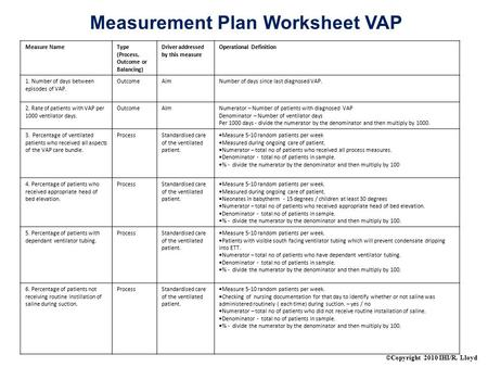 ©Copyright 2010 IHI/R. Lloyd Measurement Plan Worksheet VAP Measure NameType (Process, Outcome or Balancing) Driver addressed by this measure Operational.