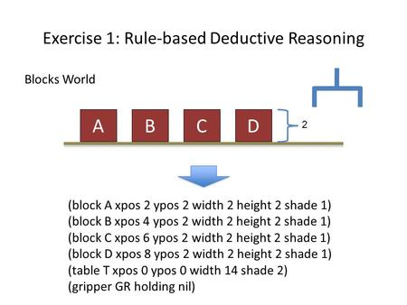 Exercise 1: Rule-based Deductive Reasoning Blocks World ADCB (block A xpos 2 ypos 2 width 2 height 2 shade 1) (block B xpos 4 ypos 2 width 2 height 2 shade.
