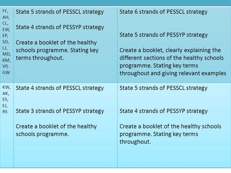 Progress State 5 strands of PESSCL strategy