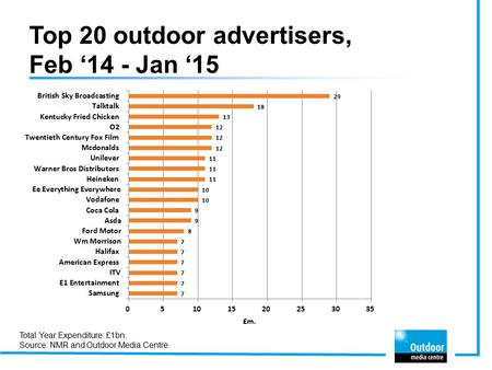 Top 20 outdoor advertisers, Feb '14 - Jan '15 Total Year Expenditure: £1bn. Source: NMR and Outdoor Media Centre.