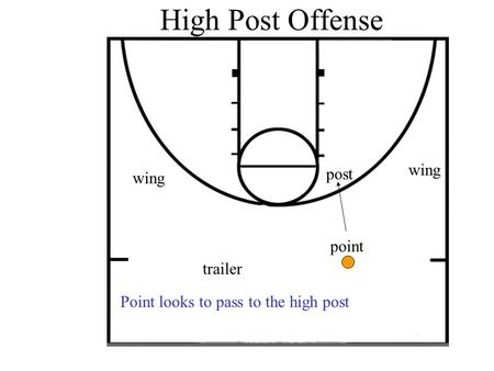 High Post Offense point post wing trailer Point looks to pass to the high post.
