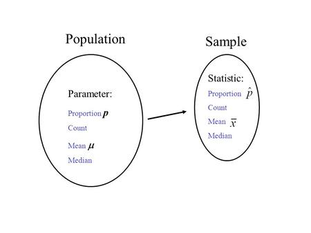 Population Sample Parameter: Proportion p Count Mean  Median Statistic: Proportion Count Mean Median.