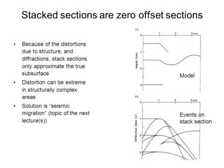 Stacked sections are zero offset sections