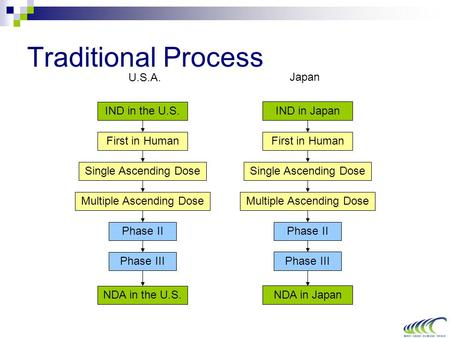 Traditional Process First in Human Single Ascending Dose Multiple Ascending Dose U.S.A. Japan Phase II Phase III NDA in Japan Phase II Phase III NDA in.
