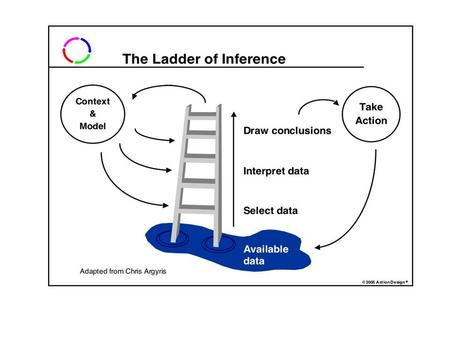 The Ladder of Inference: An Introduction We are so skilled at thinking that we jump up the ladder without knowing it. We tacitly register some data and.
