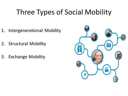 Three Types of Social Mobility 1.Intergenerational Mobility 2.Structural Mobility 3.Exchange Mobility.