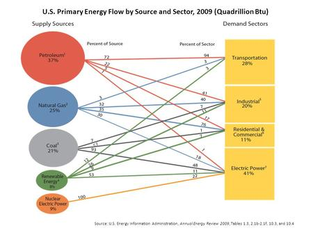 U.S. Primary Energy Flow by Source and Sector, 2009 (Quadrillion Btu) Source: U.S. Energy Information Administration, Annual Energy Review 2009, Tables.