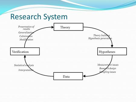 Research System Theory Hypotheses Data Verification Theory building Hypothesis generation Measurement issues Research design Sampling issues Statistical.