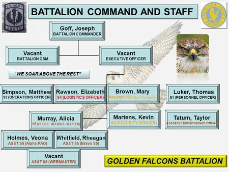 18 May 2015 Goff, Joseph BATTALION COMMANDER BATTALION COMMAND AND STAFF Vacant EXECUTIVE OFFICER Vacant BATTALION CSM Luker, Thomas S1 (PERSONNEL OFFICER)