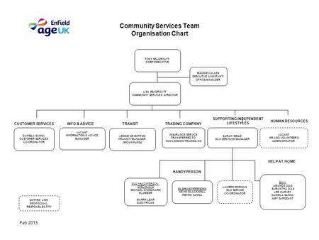 Feb 2013 Community Services Team Organisation Chart SILS HANDYPERSON SPECIALISTS MICHAEL WOODWARD PLUMBER BARRY LEAR ELECTRICAN SILS/HANDYPERSONS KEVIN.