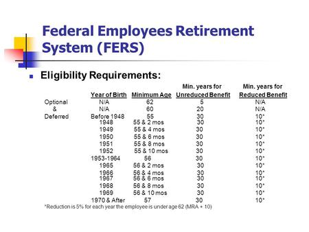 Federal Employees Retirement System (FERS) Eligibility Requirements: Min. years for Min. years for Year of Birth Minimum Age Unreduced Benefit Reduced.