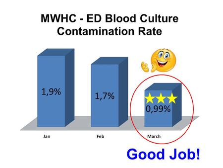 Good Job!. Let's continue this downward trend of reducing blood culture contamination in the ED!!! Here's a quick review: Step 1 Verify Order. Only WRITTEN.