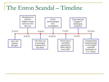 The Enron Scandal – Timeline