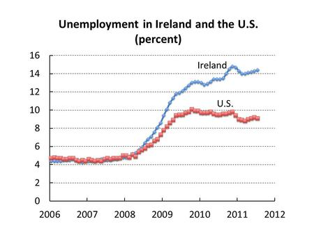 Ireland U.S.. 1974 2001 2007 August 2011 Percent job losses in recessions 1983 1990.