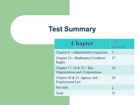 Test Summary Chapter # of Questions Chapter 19 – Administrative Agencies 5 Chapter 13 – Bankruptcy/Creditors' Rights 13 Chapter 14 – Business Organizations.