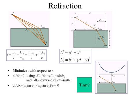 Refraction Minimize t with respect to x dt/dx=0 using dL 1 /dx=x/L 1 =sin  1 and dL 2 /dx=(x-d)/L 2 = -sin  2 dt/dx=(n 1 sin  1 - n 2 sin  2 )/c =