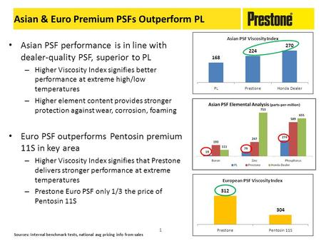 Asian PSF performance is in line with dealer-quality PSF, superior to PL – Higher Viscosity Index signifies better performance at extreme high/low temperatures.