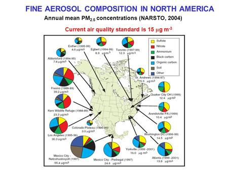 FINE AEROSOL COMPOSITION IN NORTH AMERICA Annual mean PM 2.5 concentrations (NARSTO, 2004) Current air quality standard is 15  g m -3.