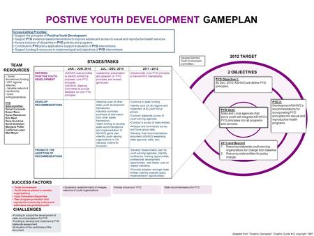 "2012 TARGET TEAM RESOURCES CHALLENGES STAGES/TASKS POSTIVE YOUTH DEVELOPMENT GAMEPLAN Adapted from ""Graphic Gameplan"" Graphic Guide #12 copyright 1997."