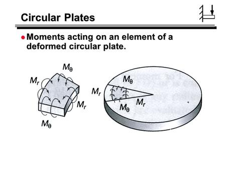 Circular Plates Moments acting on an element of a deformed circular plate.