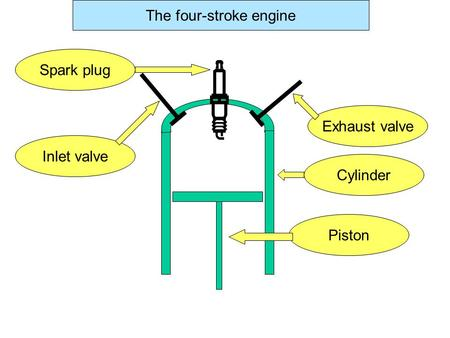 Spark plug Inlet valve Exhaust valve CylinderPiston The four-stroke engine.