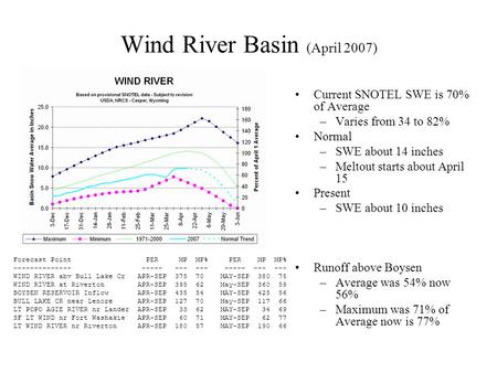 Wind River Basin (April 2007) Current SNOTEL SWE is 70% of Average –Varies from 34 to 82% Normal –SWE about 14 inches –Meltout starts about April 15 Present.