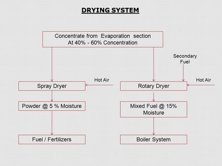 DRYING SYSTEM Concentrate from Evaporation section At 40% - 60% Concentration Rotary Dryer Mixed 15% Moisture Boiler System Hot Air Spray Dryer.