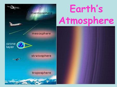 Earth's Atmosphere. How our atmosphere evolved I. The early atmosphere did not support life. It contained deadly gases such as Methane and Ammonia. There.