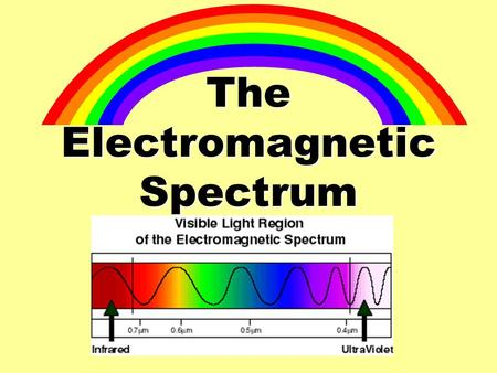 The Electromagnetic Spectrum April 3, 20007 So far we have talked about Mechanical Waves…… but there are some waves that don't need a medium to travel.