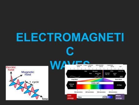 ELECTROMAGNETI C WAVES. Nature of Waves A disturbance that transfers energy from one place to another is called a wave. The source of any wave is a vibration.