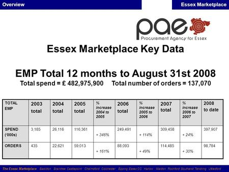 The Essex Marketplace Basildon Braintree Castlepoint Chelmsford Colchester Epping Essex CC Harlow Maldon Rochford Southend Tendring Uttlesford OverviewEssex.