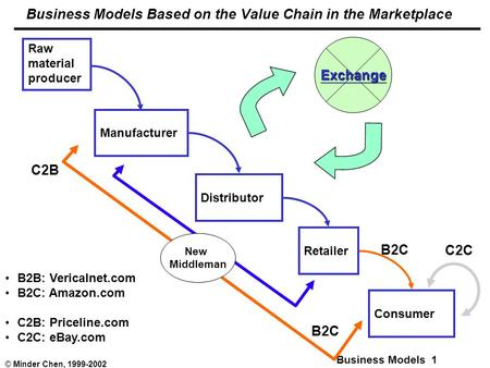 Business Models 1 © Minder Chen, 1999-2002 Business Models Based on the Value Chain in the Marketplace Raw material producer Manufacturer Distributor Retailer.