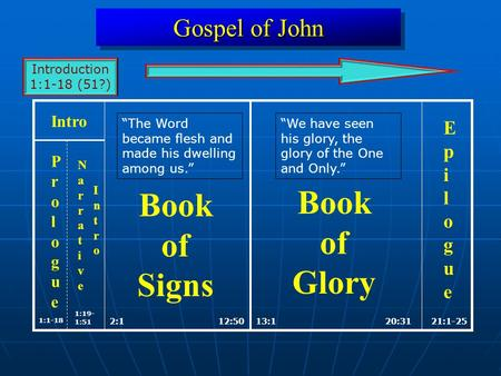 Gospel of John 2:112:5013:120:31 1:1-18 21:1-25 Book of Signs Book of Glory EpilogueEpilogue Intro 1:19- 1:51 ProloguePrologue NarrativeNarrative IntroIntro.