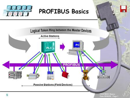 PROFIBUS Basics Date 09/06/00, Page 1 PROFIBUS Basics s Active Stations Passive Stations (Field Devices) PLC PC PROFIBUS.