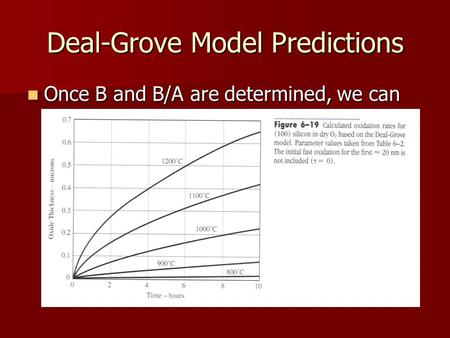 Deal-Grove Model Predictions Once B and B/A are determined, we can predict the thickness of the oxide versus time Once B and B/A are determined, we can.