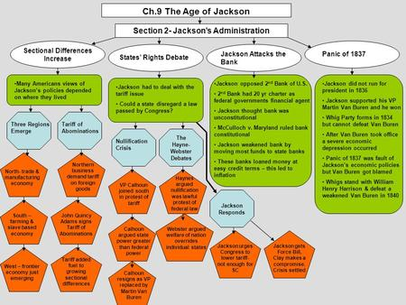 Ch.9 The Age of Jackson Section 2- Jackson's Administration Sectional Differences Increase States' Rights Debate Jackson Attacks the Bank Panic of 1837.