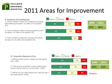 2011 Areas for Improvement 20092011 53%60% 20092011 49%52%